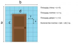 Как рассчитать площадь ванной комнаты под плитку